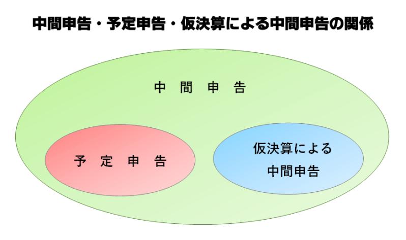 中間申告・予定申告・仮決算による中間申告の関係を説明する図