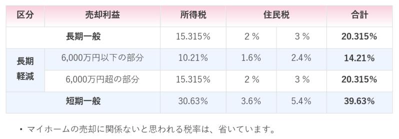 譲渡所得の税率一覧表