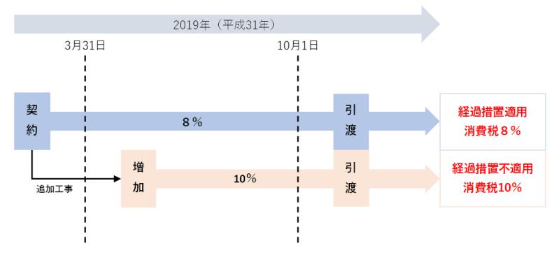 追加工事が発生した場合の請負契約に係る経過措置の図