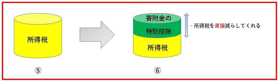 寄附金の特別控除の図2
