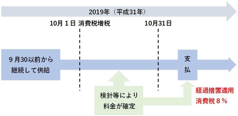 電気料金等に係る消費税の経過措置の具体例