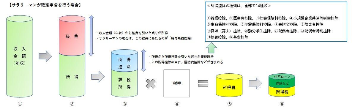 確定申告における所得控除のイメージ図