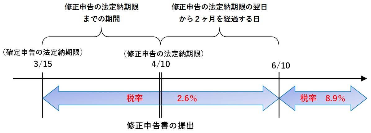 延滞税の計算⑧