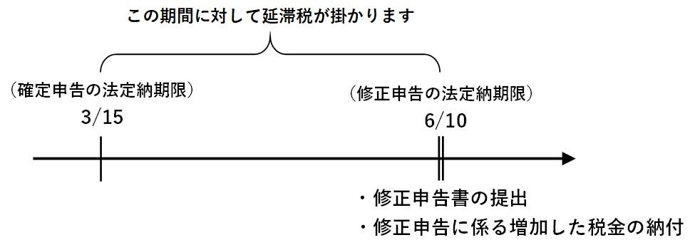 延滞税修正申告01