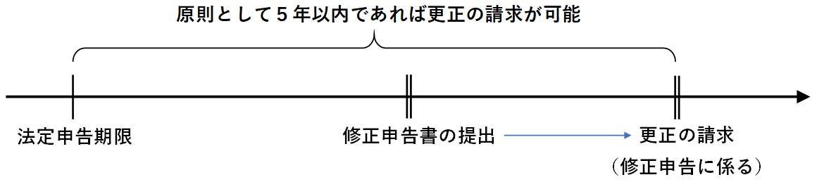 更正の請求書02