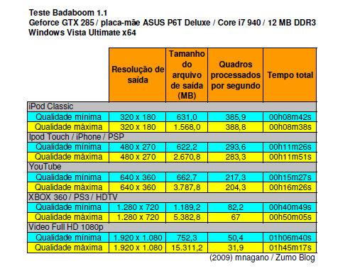 badaboom_tabela_testes_a
