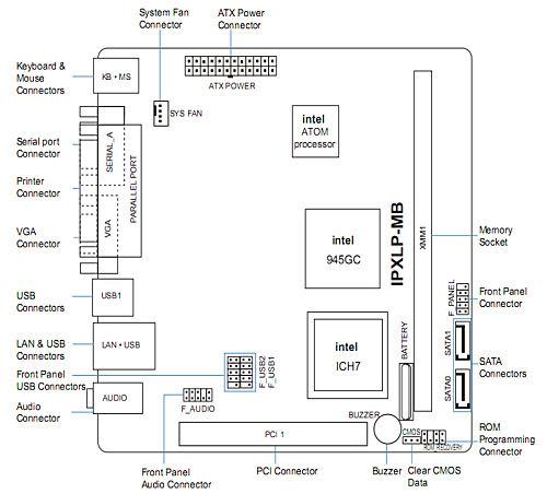 PCWare_IPXLP_layout_small