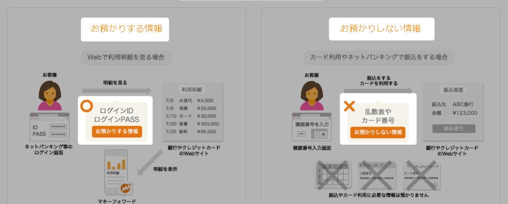 マネーフォワード(家計簿アプリ)のセキュリティ対策画像