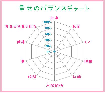 幸せの10項目のバランスチャート(仕事・お金・モノ・体験・知識・人間関係・時間・愛・健康・自分の素質や能力)