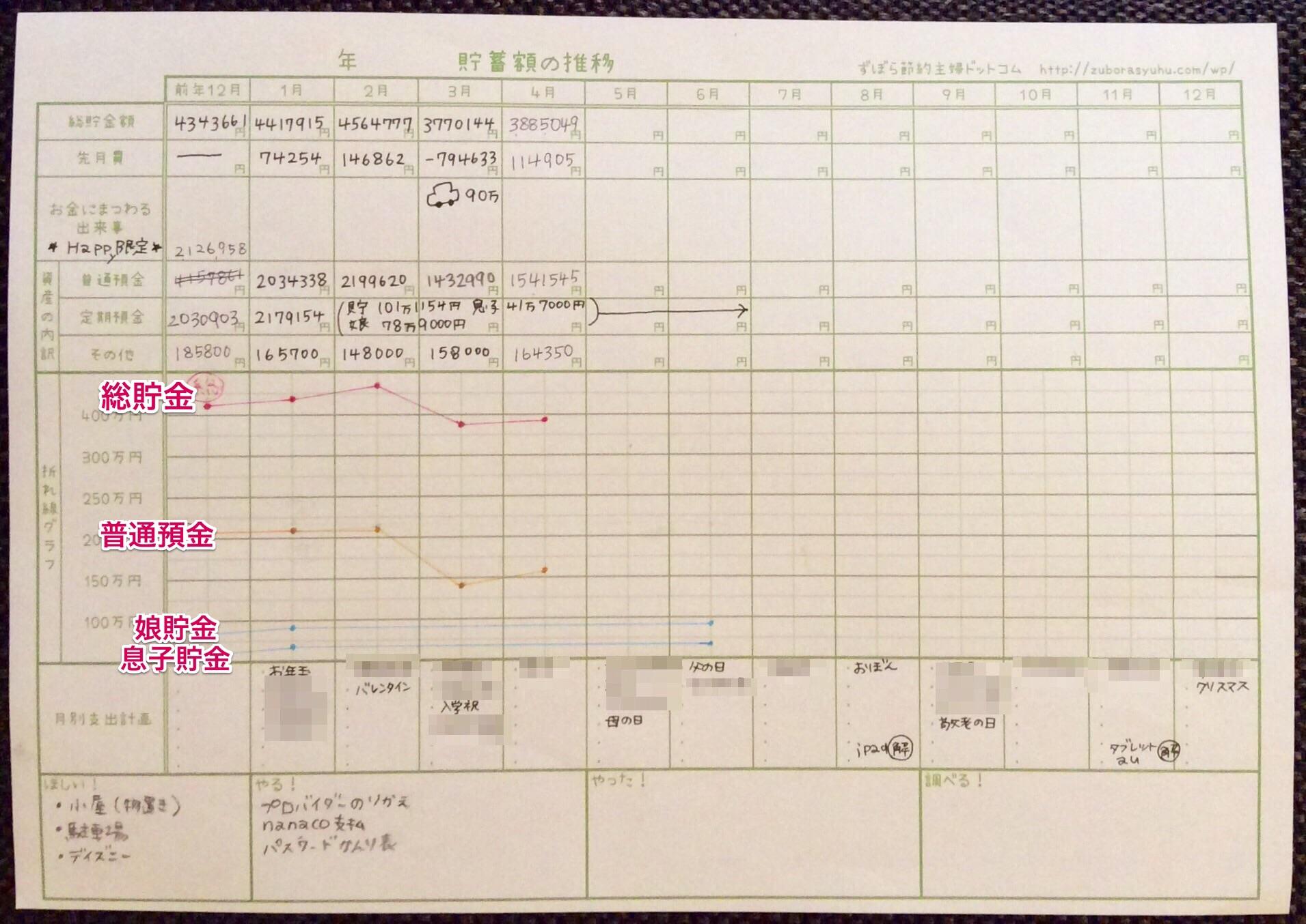 2016年4月手書き自作貯金簿