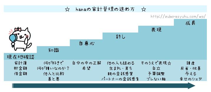 hanaの家計簿・家計管理の進め方図解