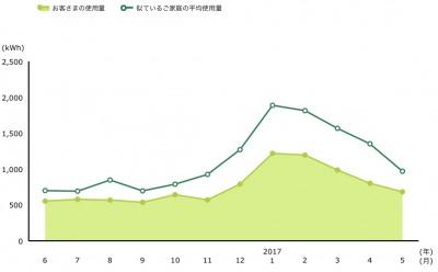 電気料金同じような家計簿の人との比較グラフ