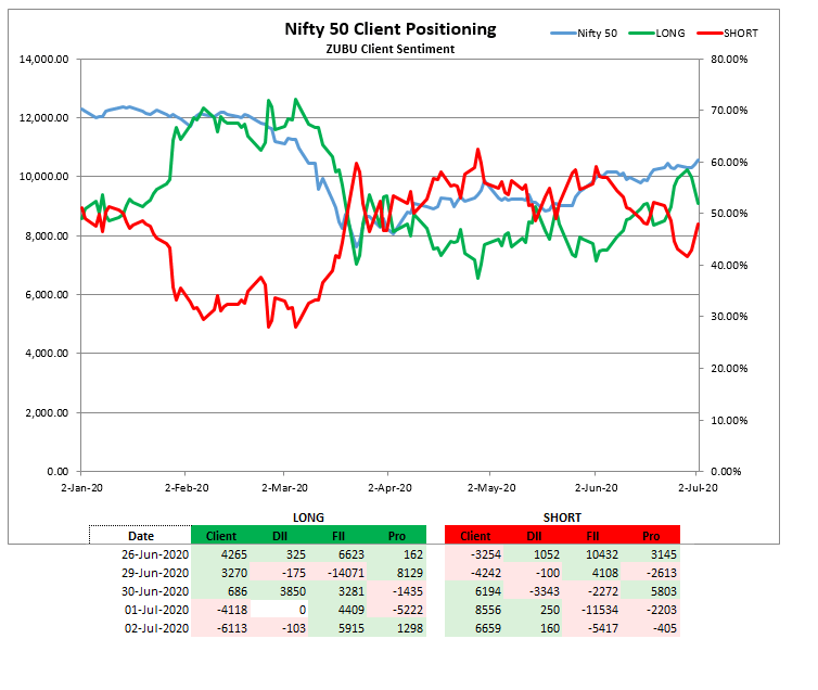 Zubu Client Sentiment Nifty50 Report (July-02-2020)