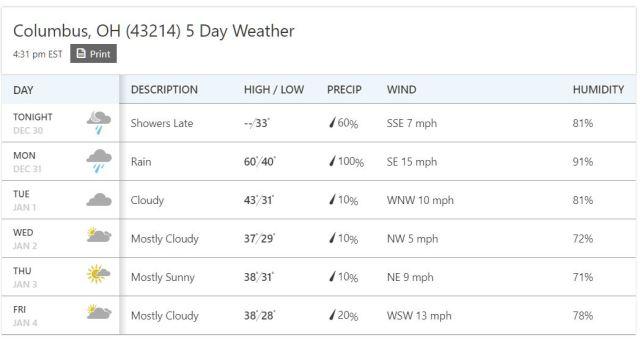 Cowtown Weather - Dec 31 - Jan 4