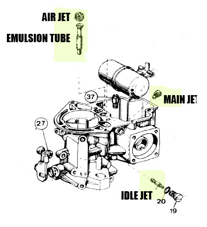 Weber ICT / EMPI EPC Jet Location Diagram