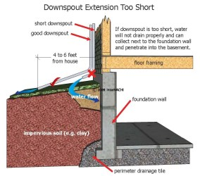Downspout-extension-too-short