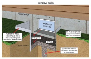window-wells
