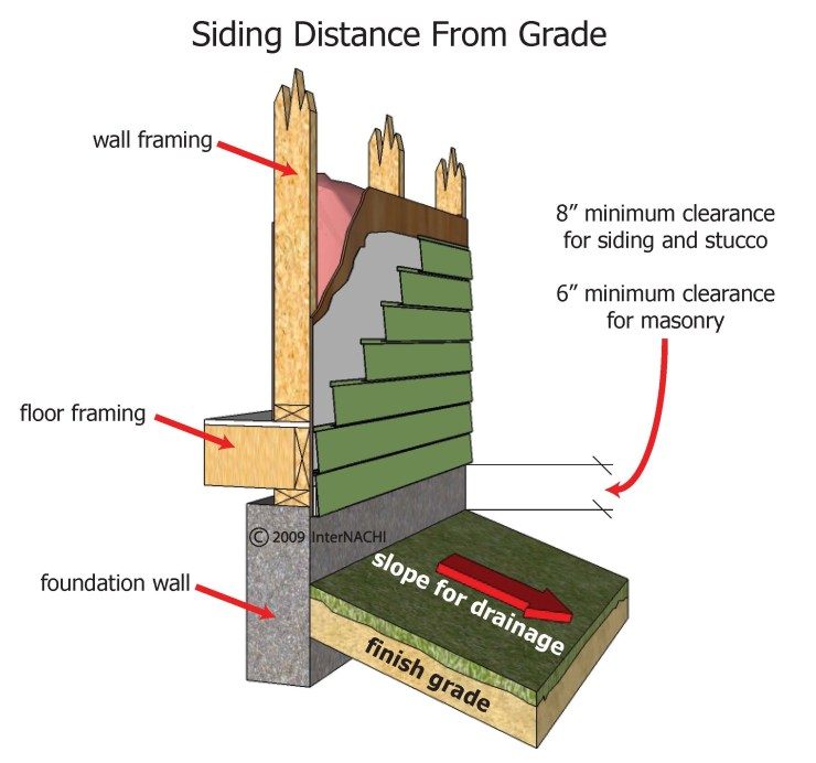 siding-distance-from-grade