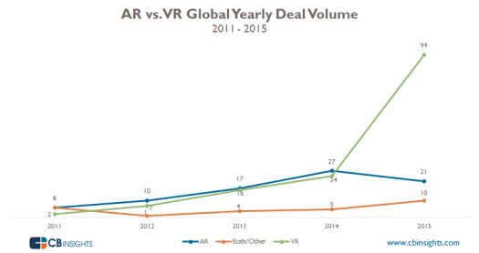 Deal-Volume-Yearly-ARvVR