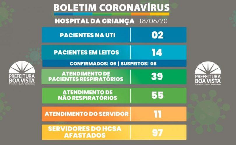 Covid em Roraima