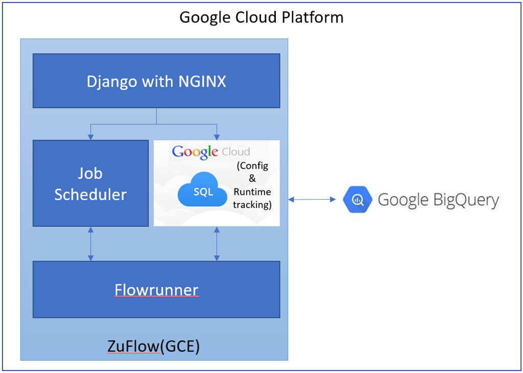 zuFlow– Query Workflow and Scheduling for Google BigQuery