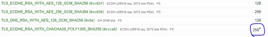 """SSL Labs - """"P"""""""