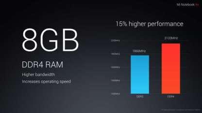 15% שיפור במהירות זיכרון הראם בהשוואה לDDR3 הרגיל