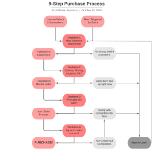 9-Step Purchase Process