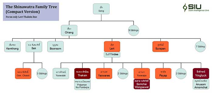 Shinawatra-family-tree