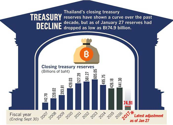Thailand-Treasury-reserve-decline
