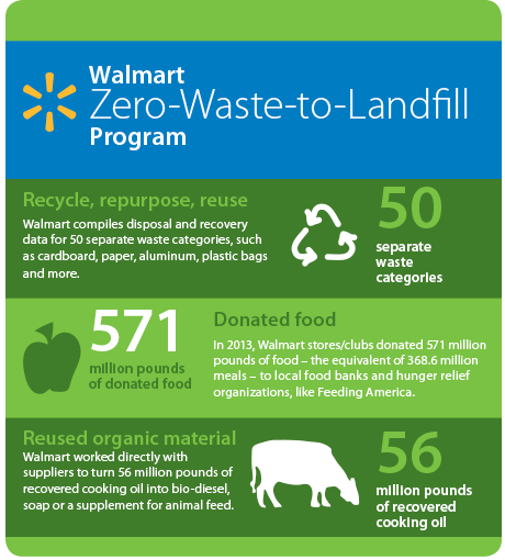 Walmart zero-waste-to-landfill-program-infographic