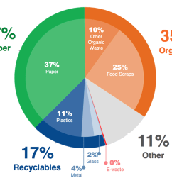 commercial waste stream per 2012 data [ 1740 x 1449 Pixel ]
