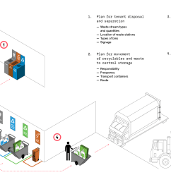 share graphic residential commercial institutional best practice strategies share graphic industrial waste compactors wiring diagrams  [ 3300 x 1905 Pixel ]