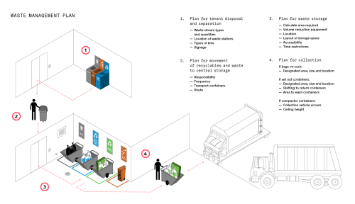 small resolution of share graphic residential commercial institutional best practice strategies share graphic industrial waste compactors wiring diagrams