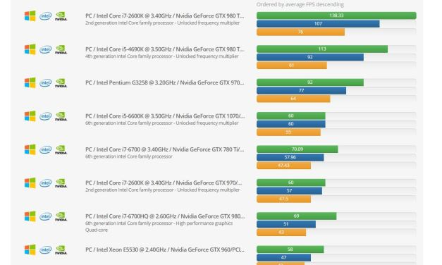 Which computer runs Zwift best? Ask Zwiftalizer Benchmarks.