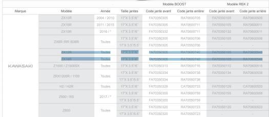 preuve compatibilité et interchangeabilité des jantes ROTOBOX entre ZZR1400 et ZX12R