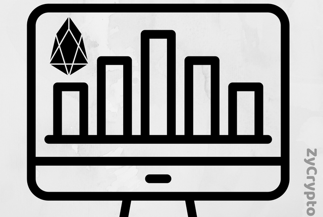 EOS Technical Analysis #007 - EOS finds support as the network breaks 3,000 transactions per second