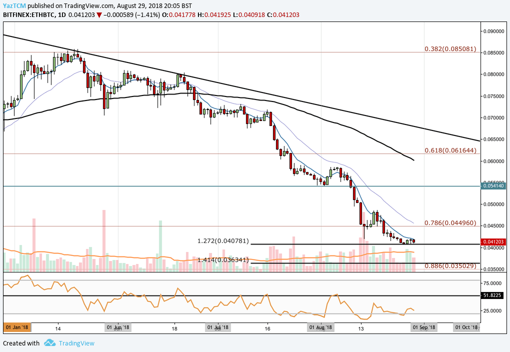 Ethereum (ETH) Technical Analysis - Breaks Below Previous Triangle to Trade Below $300; Bulls Continue to Defend the Market at $270
