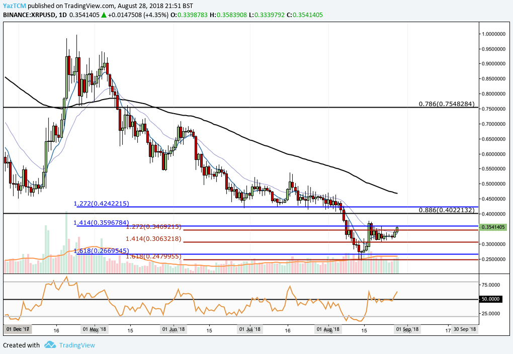 Ripple (XRP) Analysis #004 - Ripple Bounces From it's Low at $0.25; Fresh Monthly Highs Next?