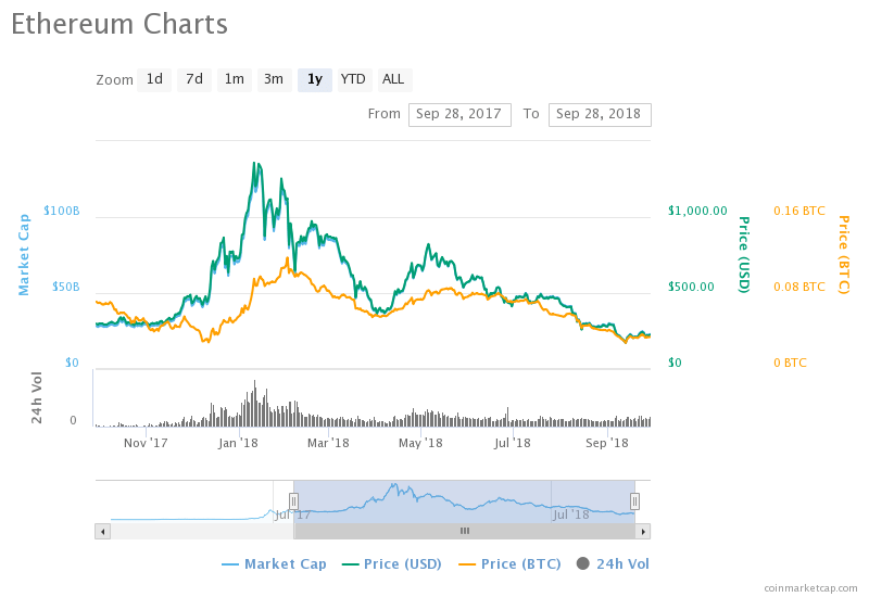 Can Ethereum increase by more than 700% of present value by 2019?