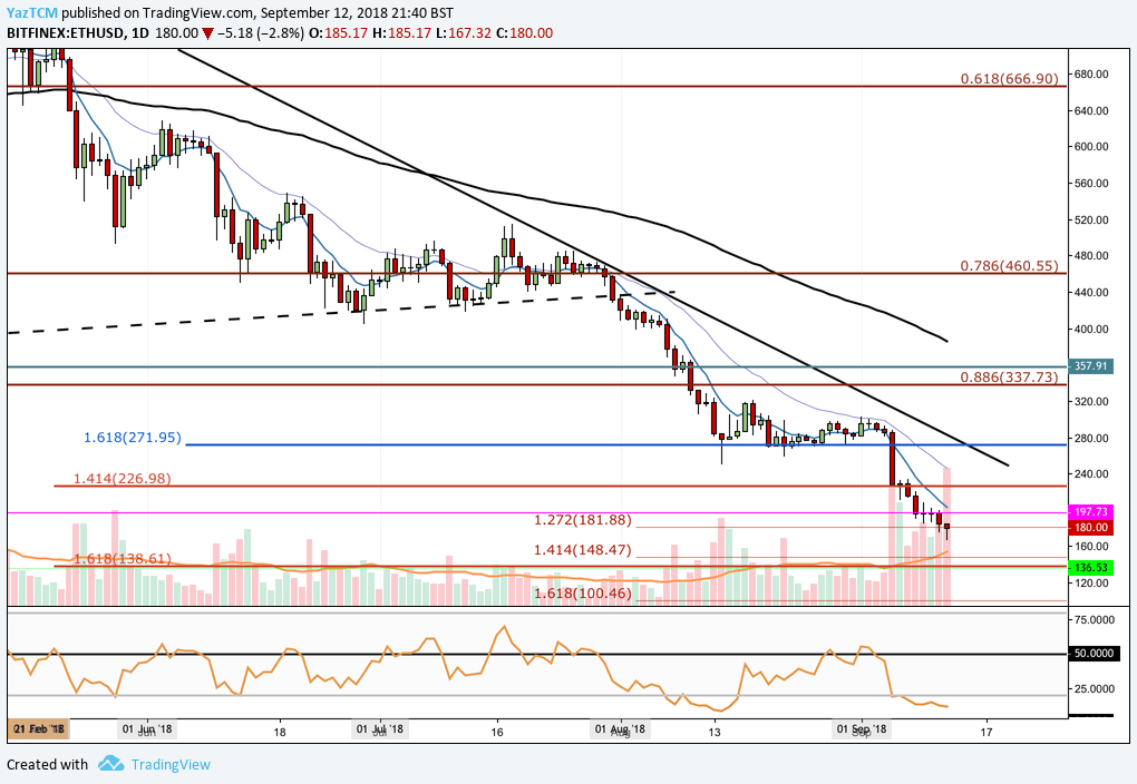Ethereum Technical Analysis #004 - ETH Continues to Plummet Toward 14 Month Lows; Will the Bearish Market Push Price Action Below $150?
