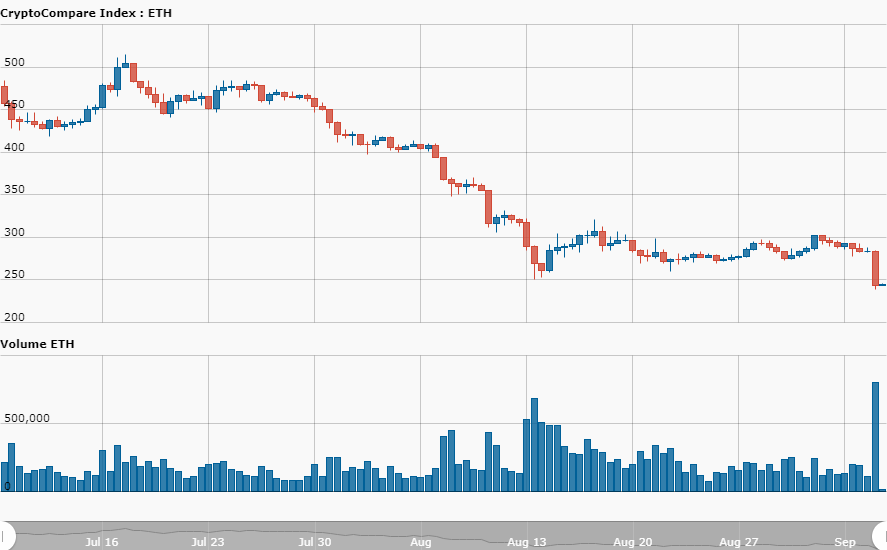 Crypto Market Update: Ethereum hits all time 11 months low