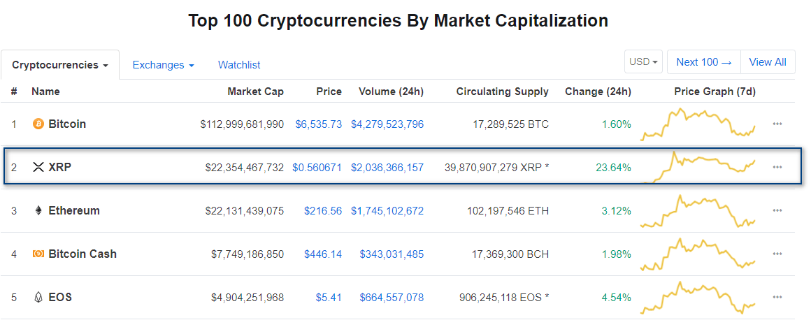 XRP Surpasses Ethereum (ETH) Again And Not Showing Signs Of Retreat