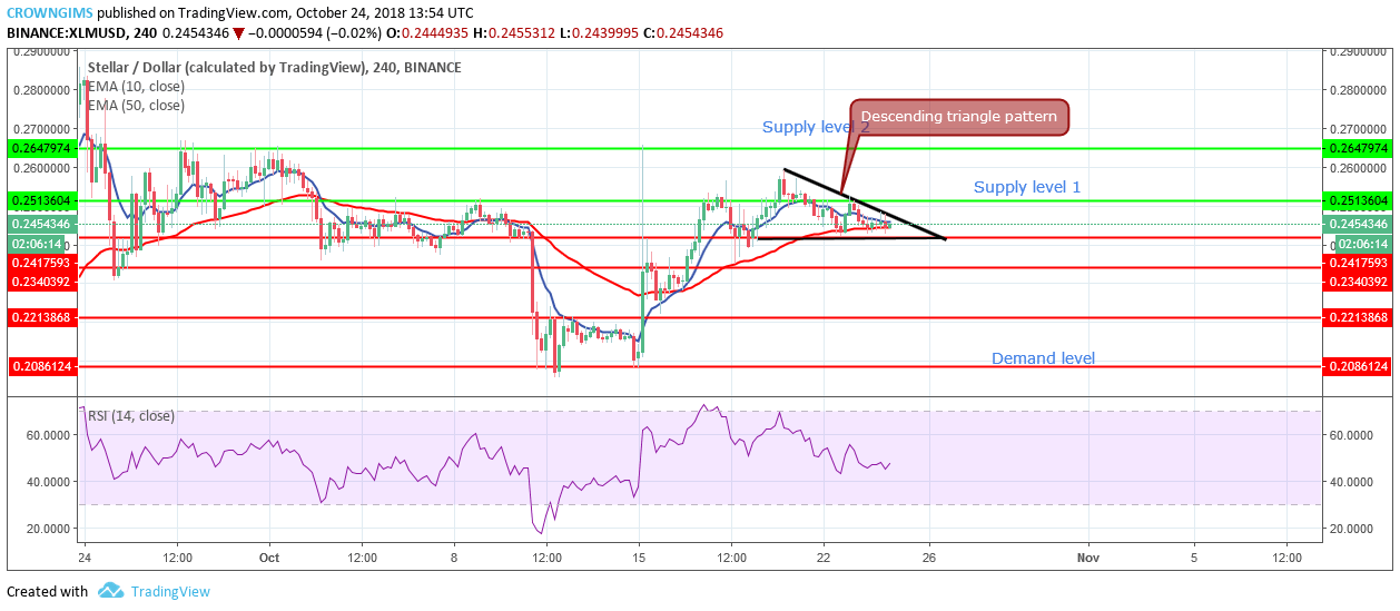 Analysis: A Price Breakout of Stellar (XLM) May Result in a Strong Bullish Signal