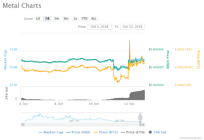 Bittrex to trade Metal (MTL) Again after Ten months of Delisting, Price Spikes Over 13%