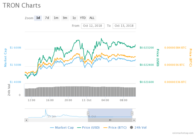 Tron leads Recovery from Bearish Market, Predicted to See Massive Gains by End of 2018