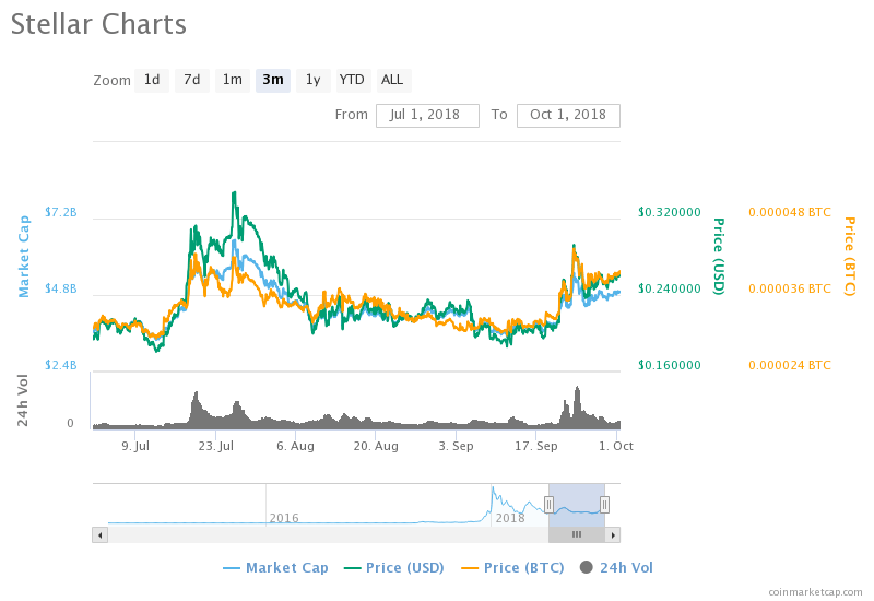 XLM Might Surprisingly Outperform XRP and TRX by year end