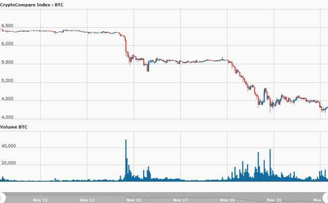 Bitcoin's Trading Volume Maintains a Deteriorating Path, knocks Trading Price Lower