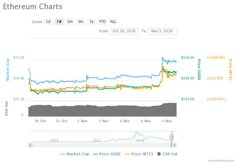 Ethereum [ETH] Back Above $205 As The Market Records Gains