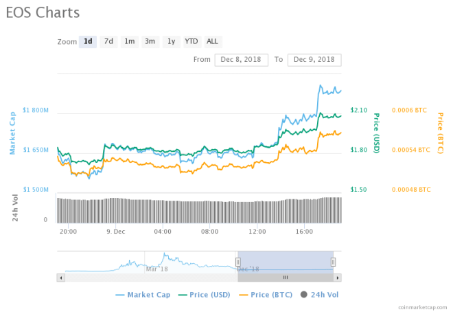 To The Moon? Dash and EOS Outperforms, sees Inflation in Daily Gains